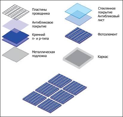 Принцип работы Солнечные батареи Альтернативная